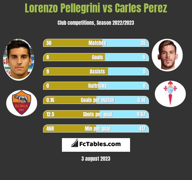 Lorenzo Pellegrini vs Carles Perez infographic