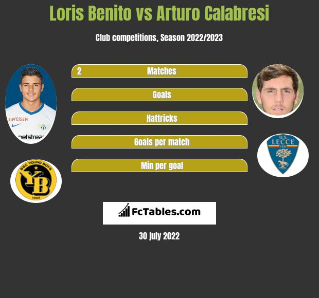 Loris Benito infographic statistics for Amiens