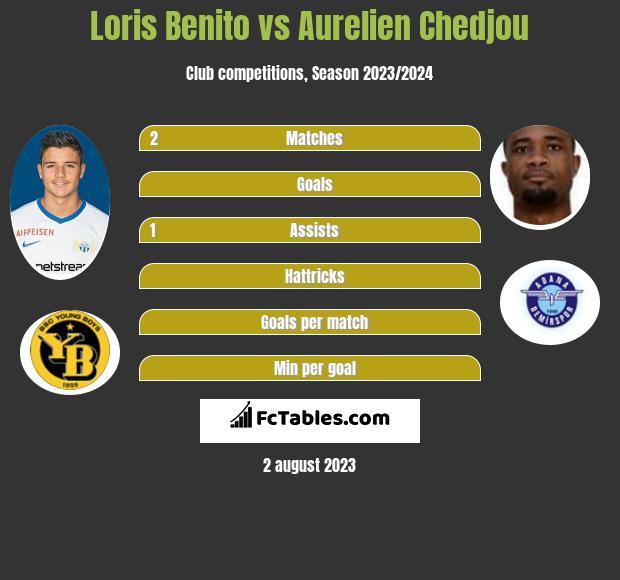 Loris Benito vs Aurelien Chedjou infographic