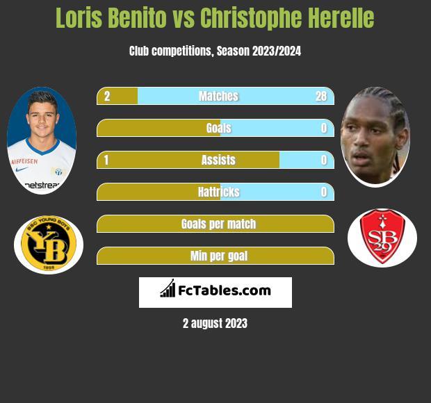 Loris Benito vs Christophe Herelle infographic