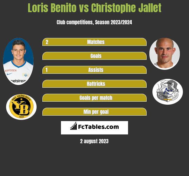Loris Benito vs Christophe Jallet infographic