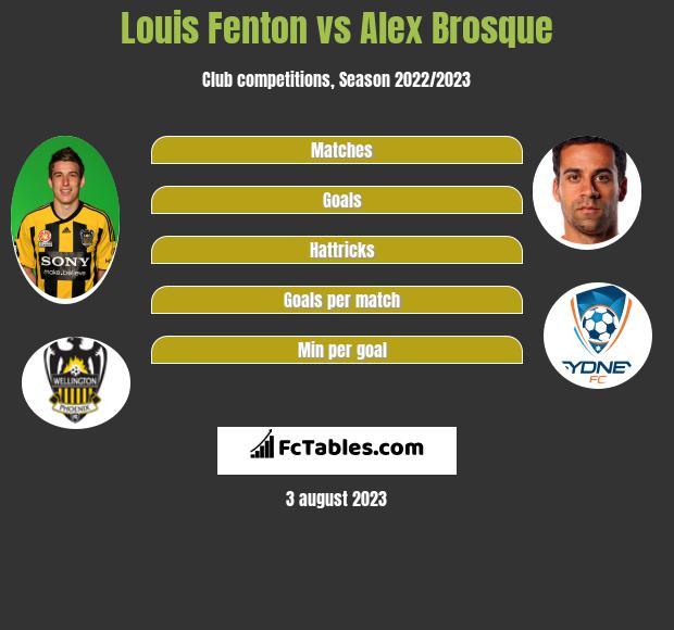 Louis Fenton vs Alex Brosque infographic