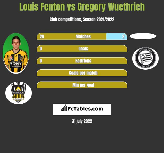 Louis Fenton vs Gregory Wuethrich infographic