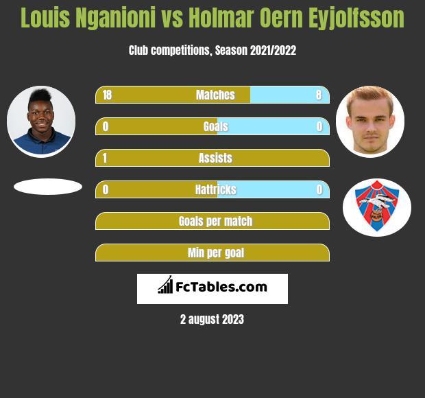 Louis Nganioni vs Holmar Oern Eyjolfsson infographic