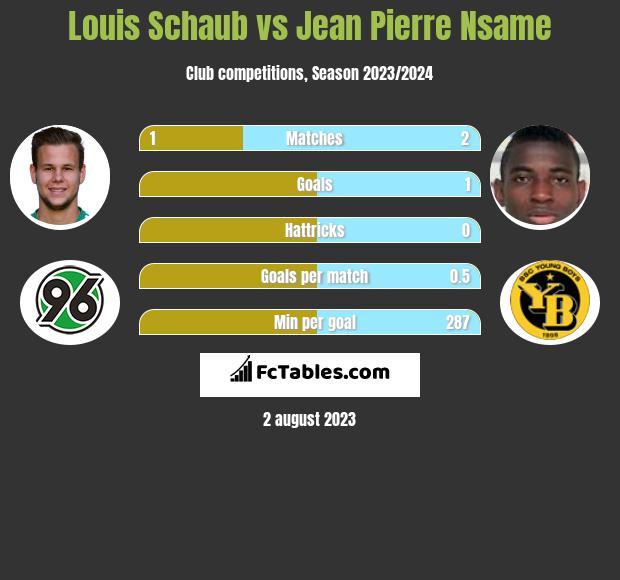 Louis Schaub vs Jean Pierre Nsame infographic