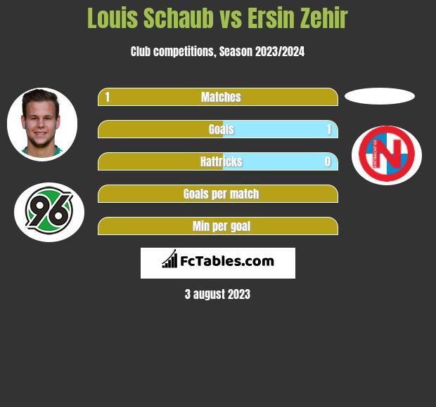 Louis Schaub vs Ersin Zehir infographic