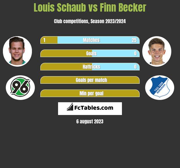 Louis Schaub vs Finn Becker infographic