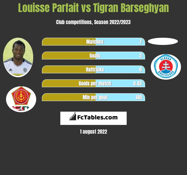 Louisse Parfait vs Tigran Barseghyan h2h player stats