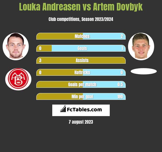 Louka Andreasen vs Artem Dovbyk h2h player stats