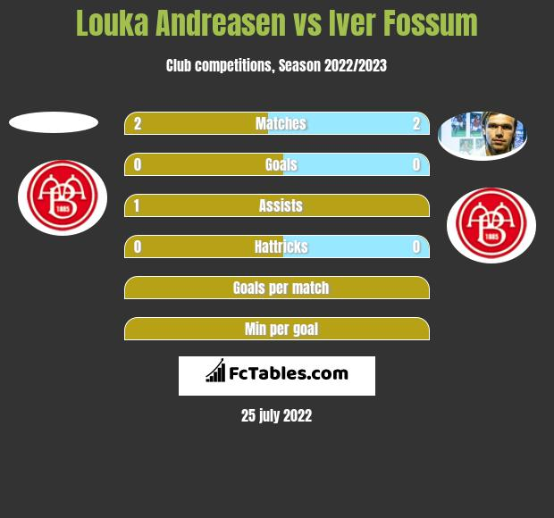 Louka Andreasen vs Iver Fossum h2h player stats