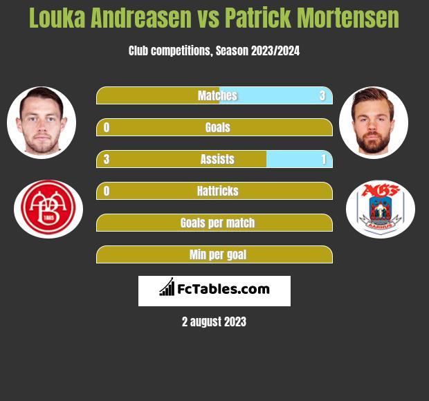 Louka Andreasen vs Patrick Mortensen h2h player stats