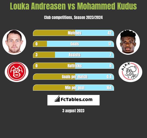 Louka Andreasen vs Mohammed Kudus h2h player stats
