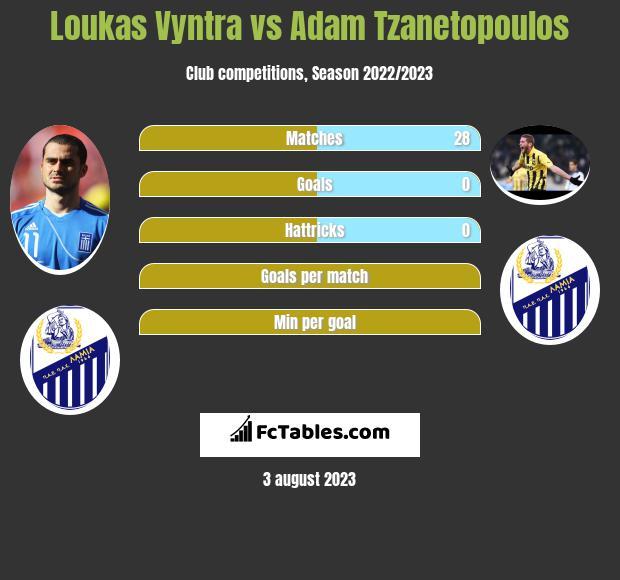 Loukas Vyntra vs Adam Tzanetopoulos infographic