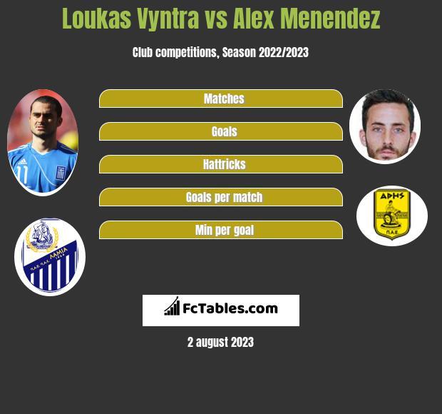 Loukas Vyntra vs Alex Menendez infographic