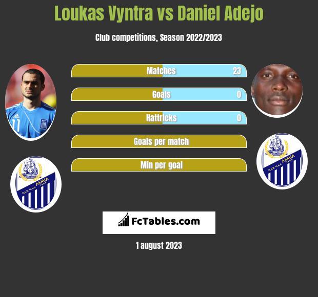 Loukas Vyntra vs Daniel Adejo infographic