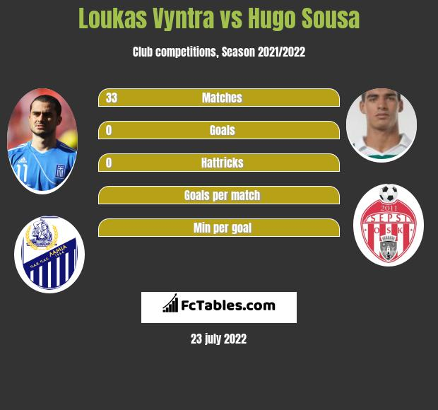 Loukas Vyntra infographic statistics for Aris Thessaloniki FC