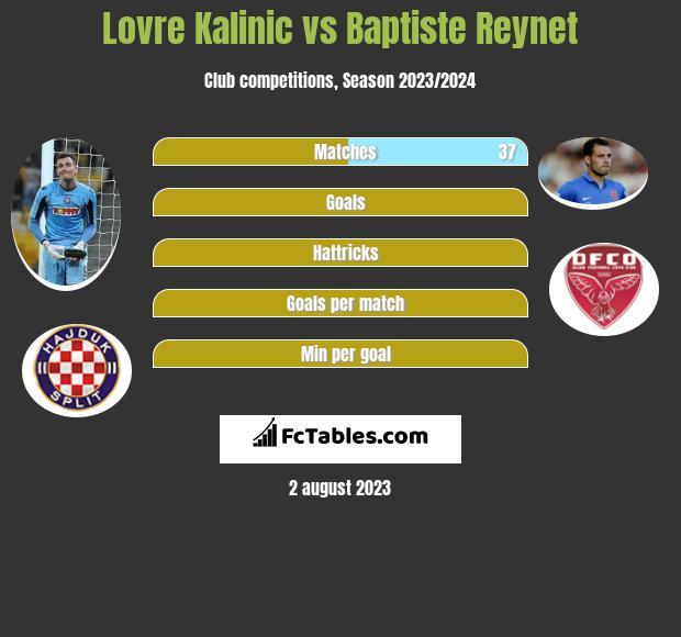Lovre Kalinic vs Baptiste Reynet infographic