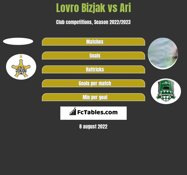 Lovro Bizjak vs Ari h2h player stats