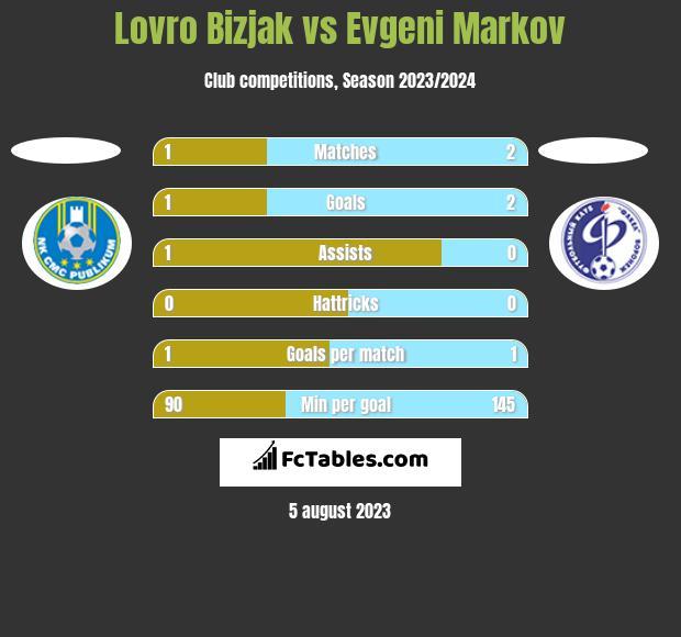 Lovro Bizjak vs Evgeni Markov h2h player stats