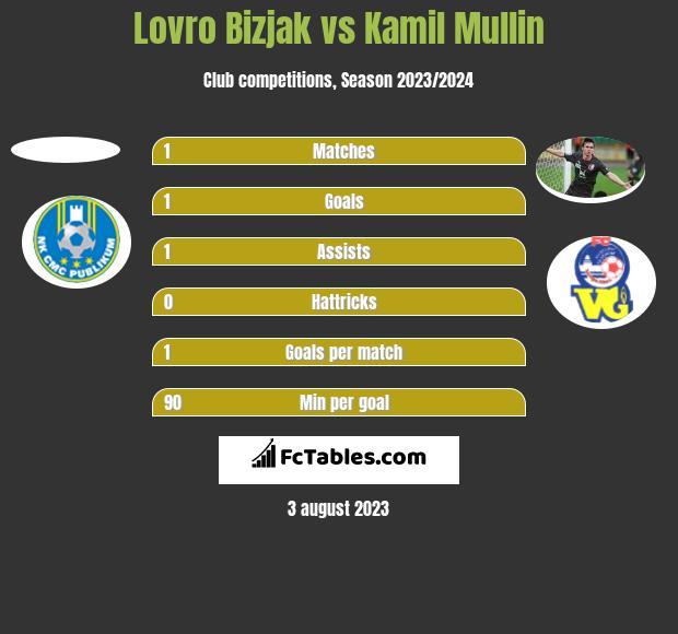 Lovro Bizjak vs Kamil Mullin h2h player stats