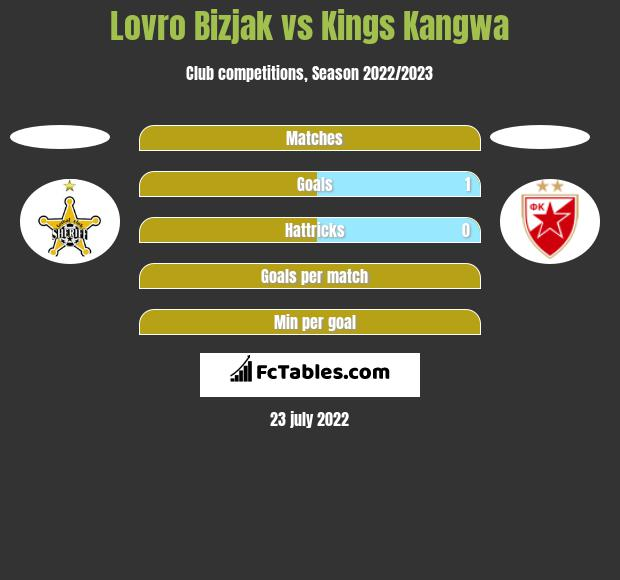 Lovro Bizjak vs Kings Kangwa h2h player stats