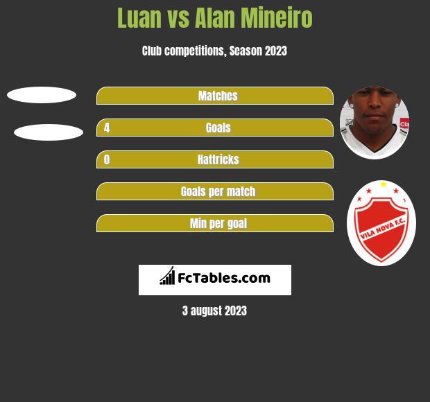 Luan vs Alan Mineiro h2h player stats