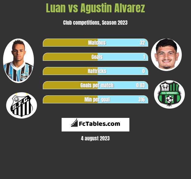 Luan vs Agustin Alvarez h2h player stats