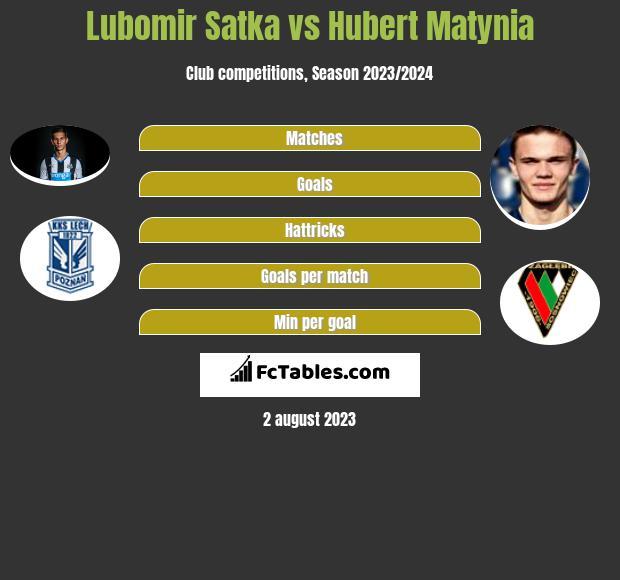 Lubomir Satka vs Hubert Matynia infographic