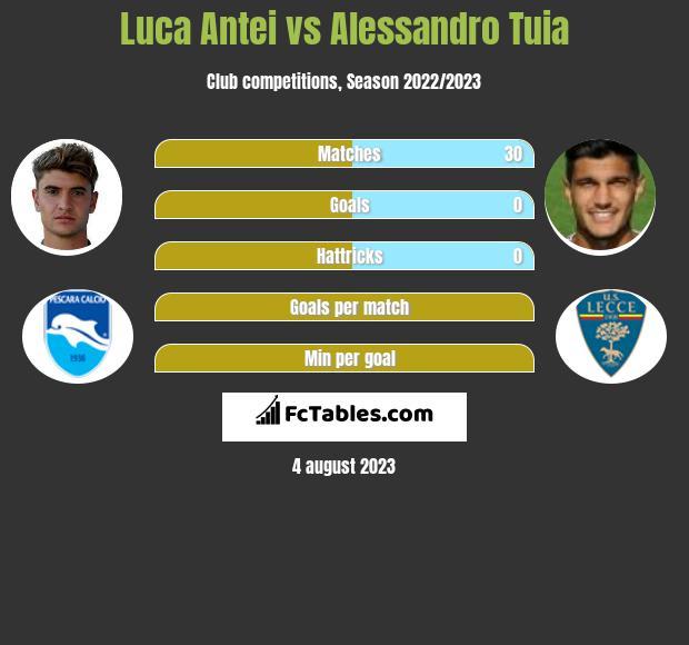 Luca Antei vs Alessandro Tuia infographic
