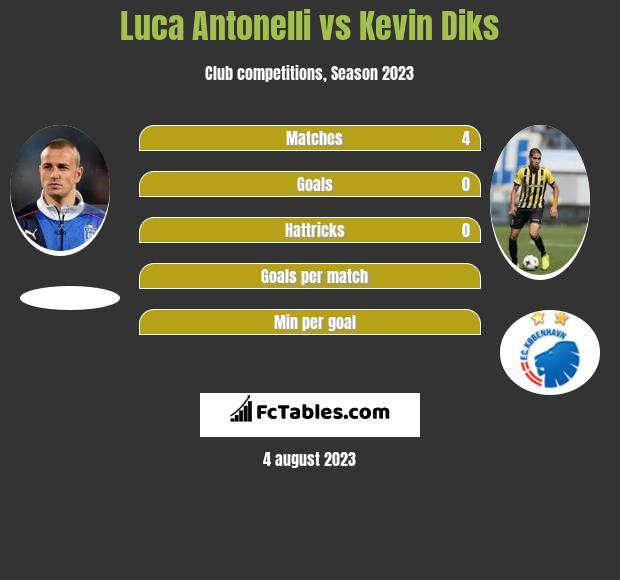 Luca Antonelli vs Kevin Diks infographic