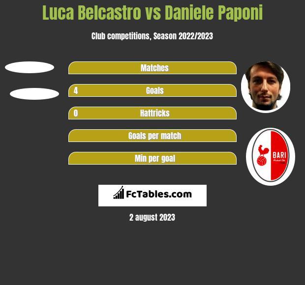 Luca Belcastro vs Daniele Paponi h2h player stats