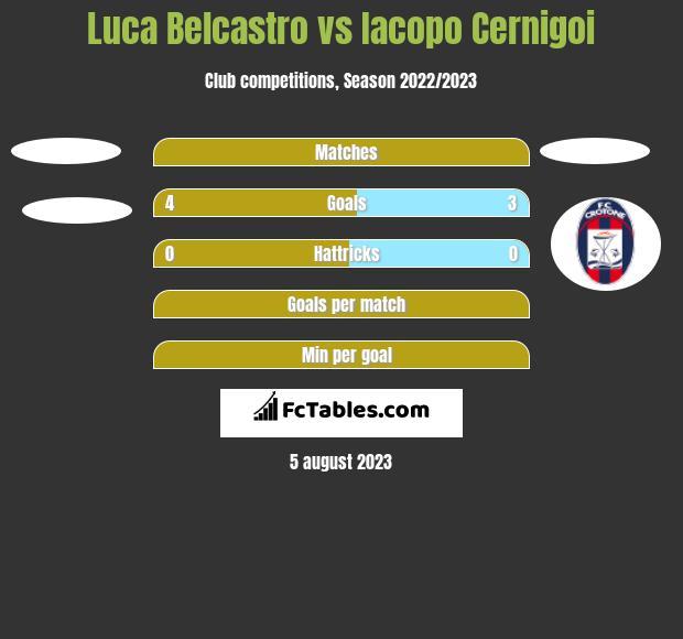 Luca Belcastro vs Iacopo Cernigoi h2h player stats