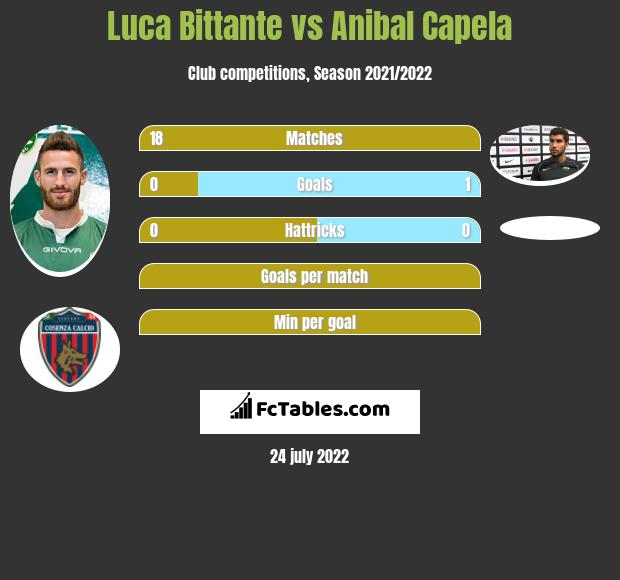 Luca Bittante infographic statistics for Cosenza