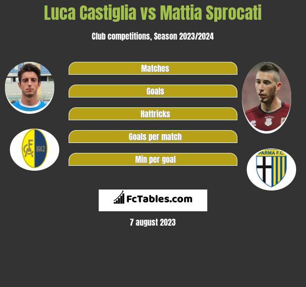 Luca Castiglia vs Mattia Sprocati h2h player stats