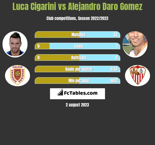 Luca Cigarini vs Alejandro Daro Gomez infographic
