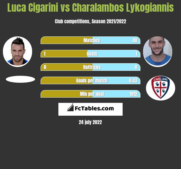 Luca Cigarini vs Charalambos Lykogiannis infographic