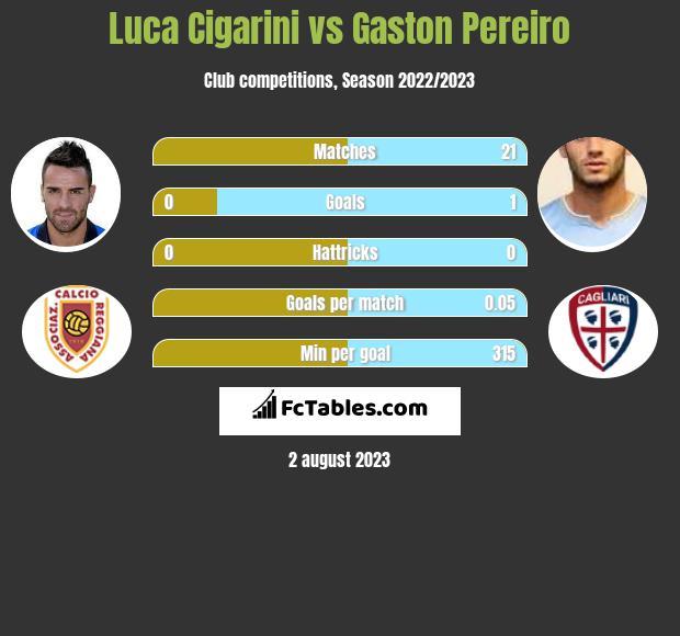 Luca Cigarini vs Gaston Pereiro infographic
