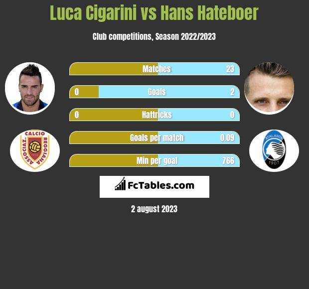 Luca Cigarini vs Hans Hateboer infographic