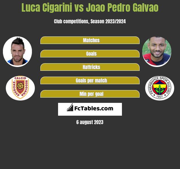 Luca Cigarini vs Joao Pedro Galvao infographic