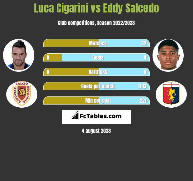 Luca Cigarini vs Eddy Salcedo infographic