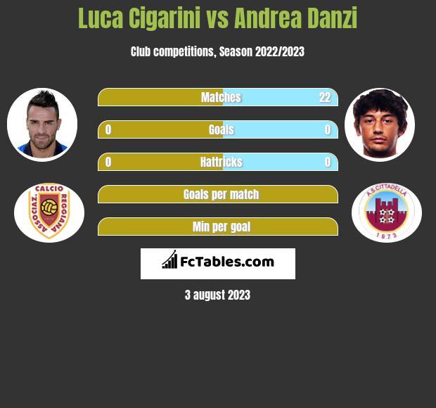 Luca Cigarini vs Andrea Danzi infographic