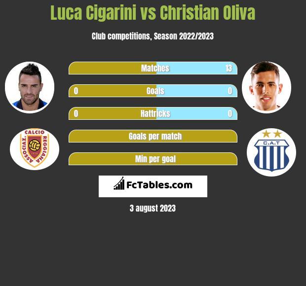 Luca Cigarini vs Christian Oliva infographic