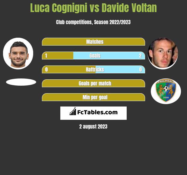 Luca Cognigni vs Davide Voltan h2h player stats
