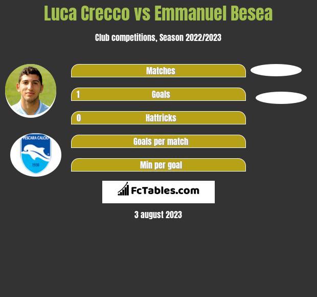 Luca Crecco vs Emmanuel Besea infographic