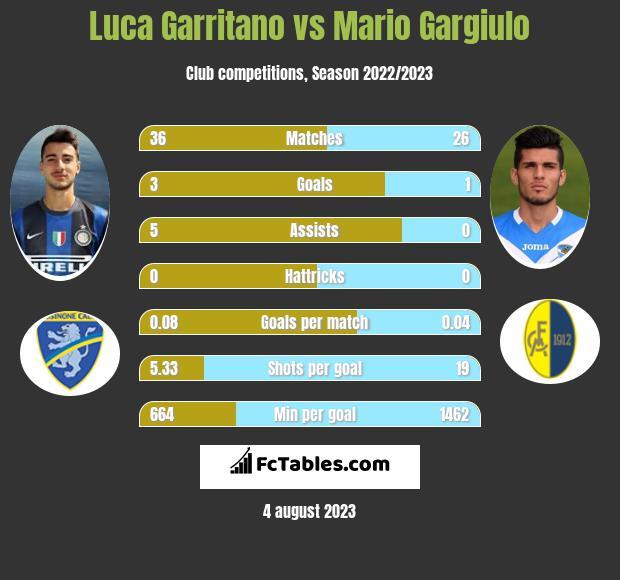 Luca Garritano vs Mario Gargiulo h2h player stats