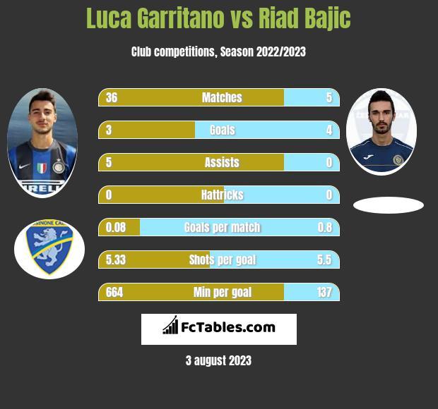 Luca Garritano vs Riad Bajic h2h player stats