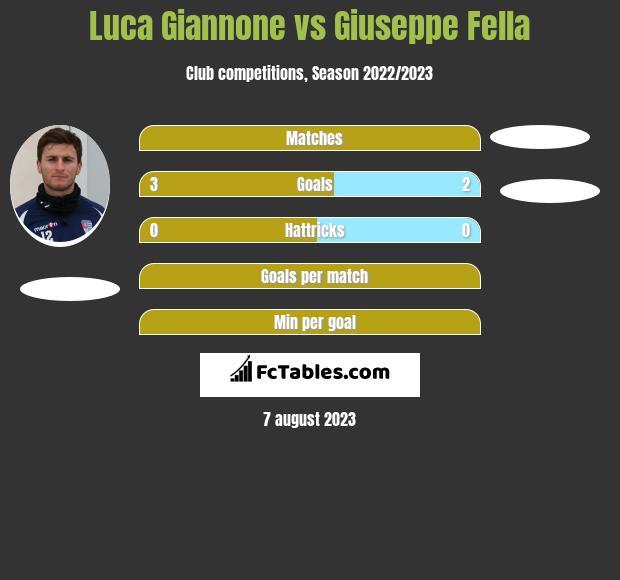 Luca Giannone vs Giuseppe Fella h2h player stats