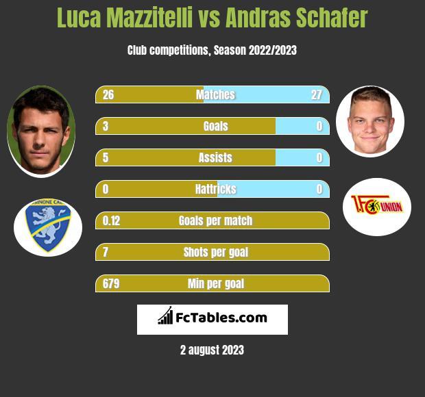 Luca Mazzitelli vs Andras Schafer infographic