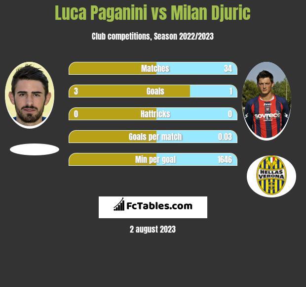 Luca Paganini vs Milan Djuric infographic