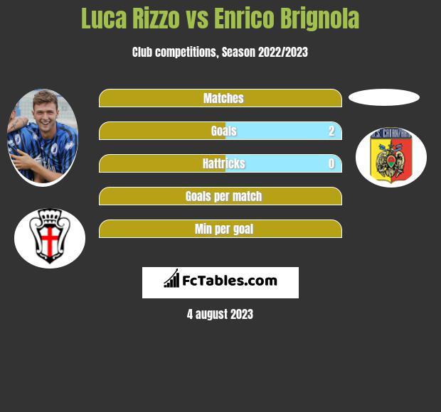 Luca Rizzo vs Enrico Brignola infographic